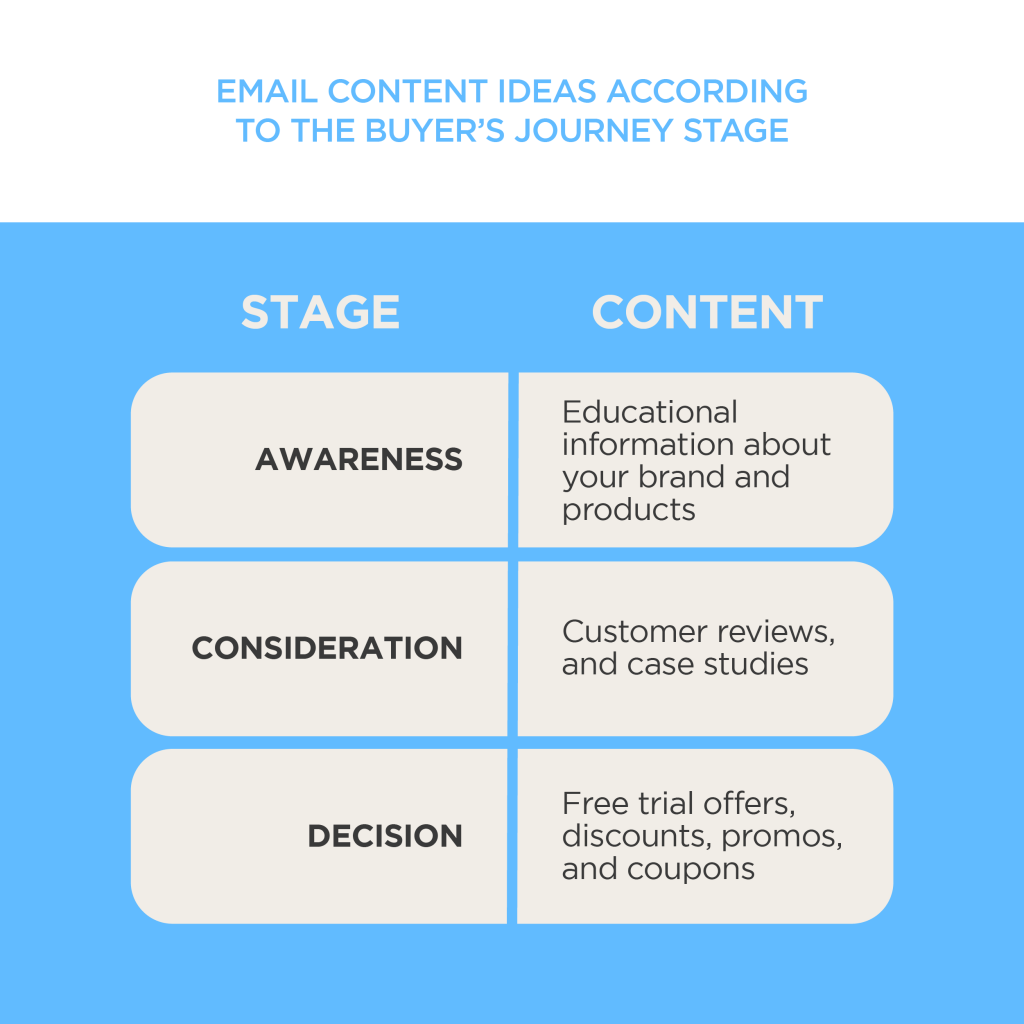 Email content ideas according to the buyer's journey stage