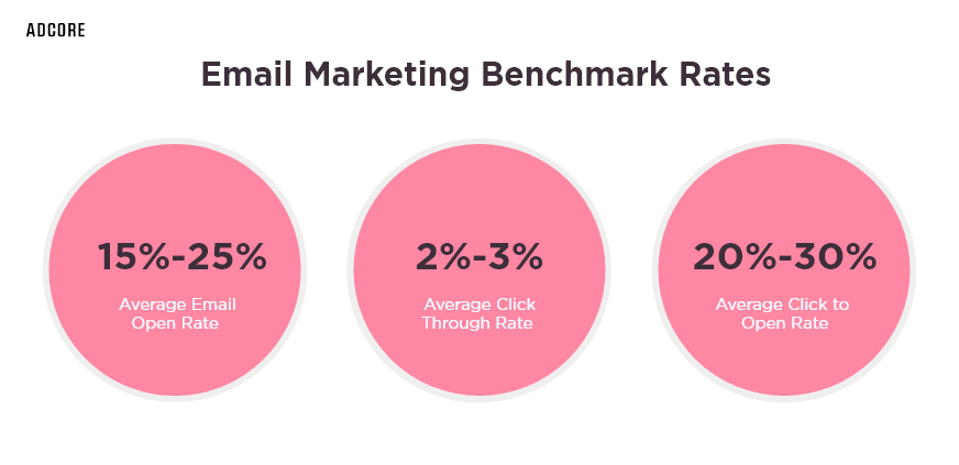 Email Marketing Benchmark Rates