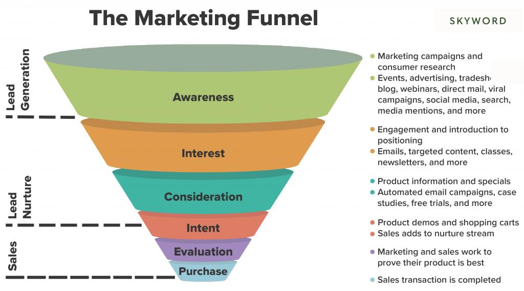 marketing-funnel-diagram